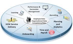 Recursos Humanos en SAP