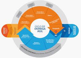Software UX de gestión de proyectos con metodología Ágile