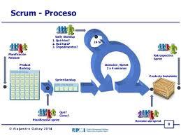 Del PMP a metodologías Agiles Scrum