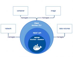 Curso de Docker y Container Engine en Madrid