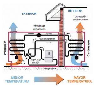 Qué es la Aerotermia y cómo funciona