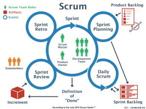 Agile, Lean, Scrum