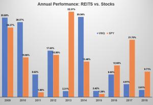 Curso de REITS en Madrid - Real Estate Investment Trust